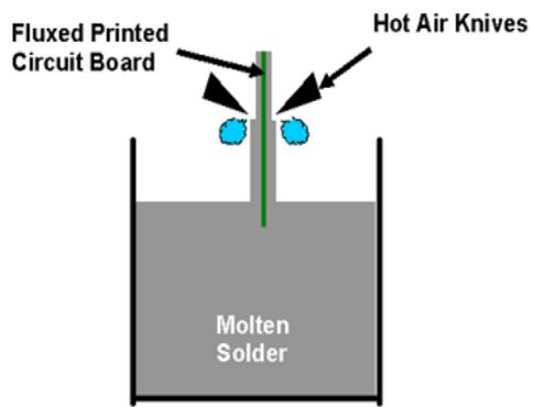 Vertical HASL process